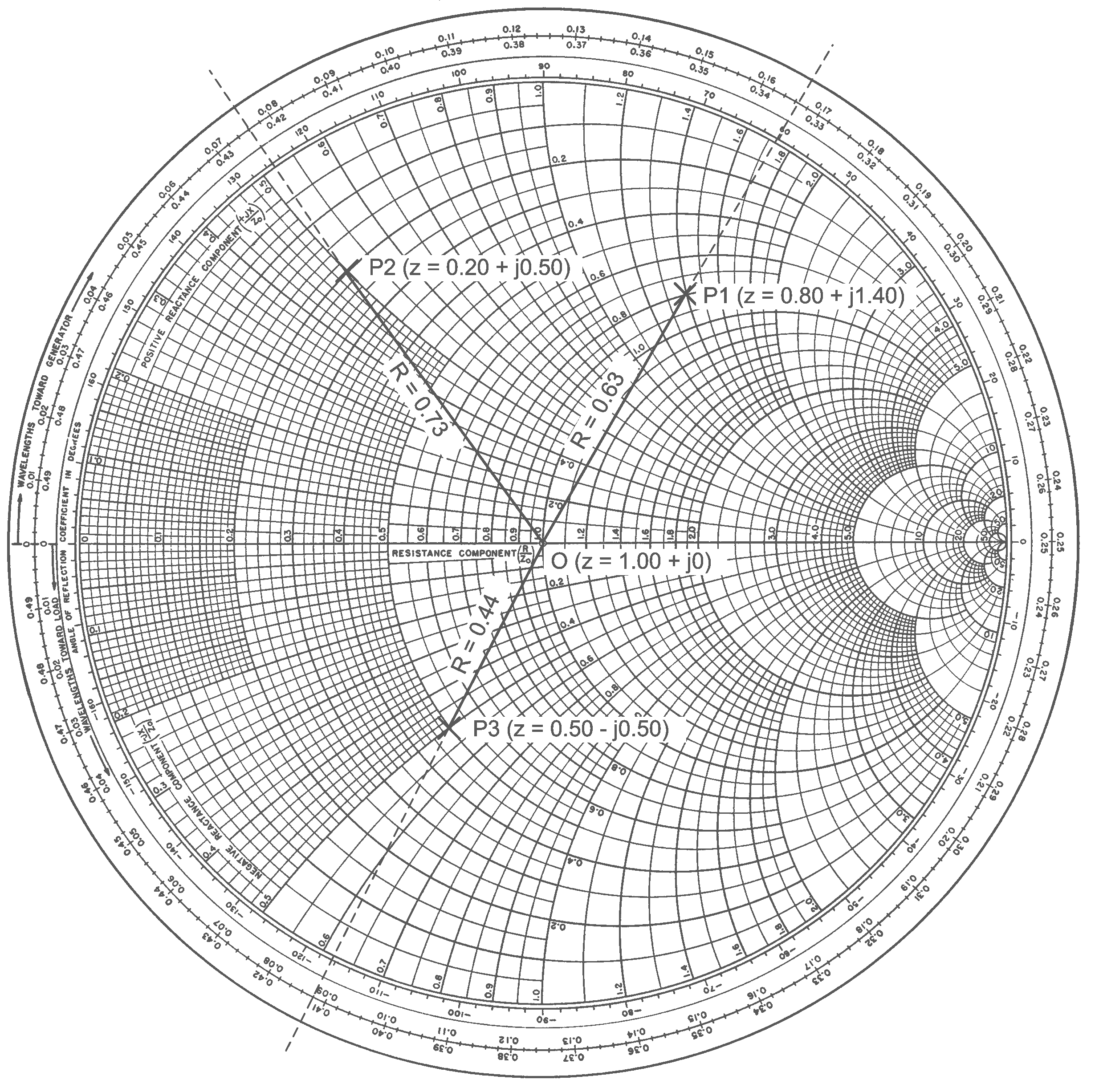 SmithEx2 png 2459 2453 Smith Chart Chart John Cage