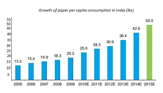 Top Paper Producing Countries Meet The Top Paper